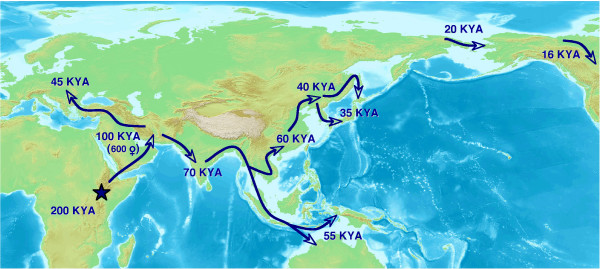 Out of Africa-II: Migration routes KYA=Thousand (kilo) years ago