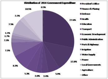 Source: 2014 Fiscal Management Report