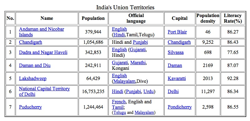 india states union territories and their capitals gallery