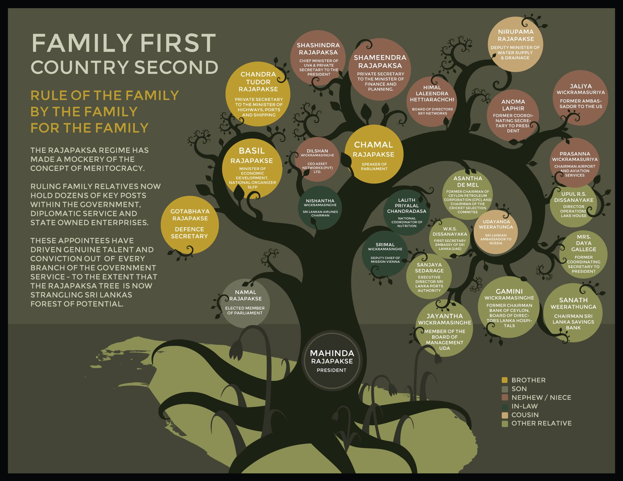 Infographic Family First Country Second  Rajapaksa Family Tree  Infographic Family First Country Second  Rajapaksa Family Tree