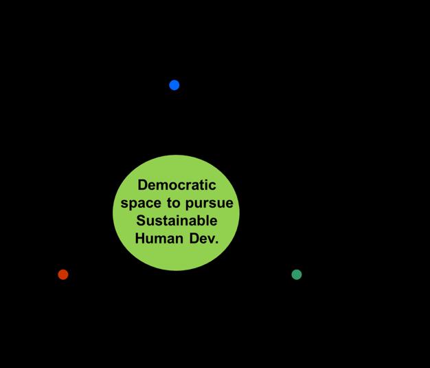 social and economic development towards sustainability