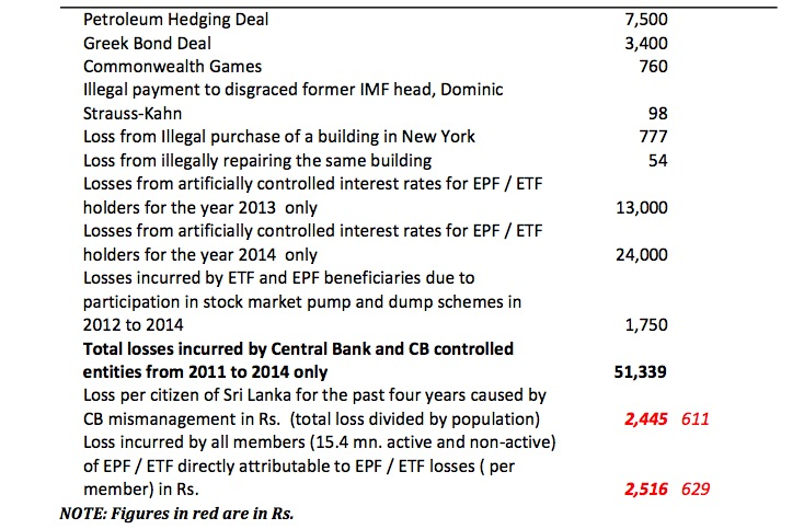 Central Bank losses and frauds from 2011 to end 2014 in Rs. Millions