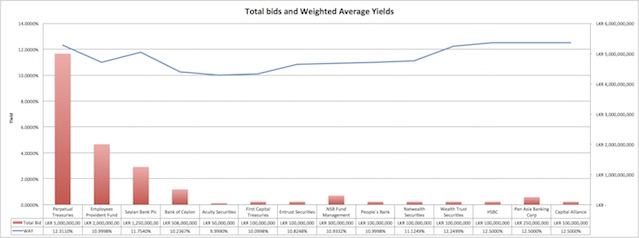 Total bids and weighted average yields