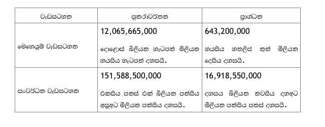 Ranil Budget speech