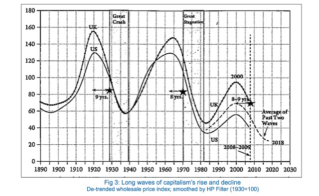 Fig 3- Long waves of capitalism's rise and decline De-trended wholesale price index; smoothed by HP Filter (1930=100)