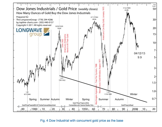 Fig. 4 Dow Industrial with concurrent gold price as the base
