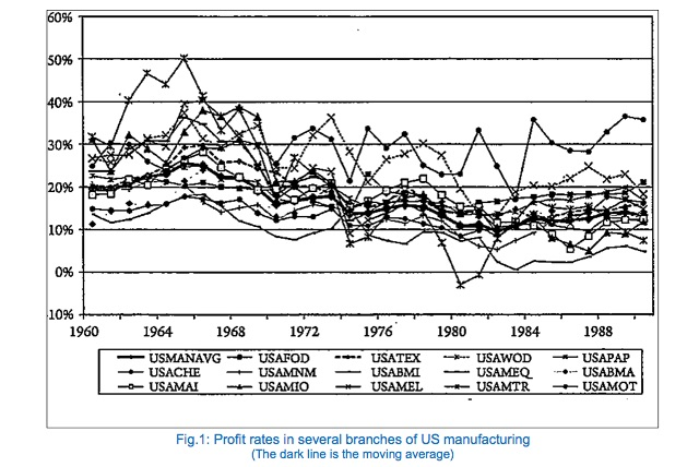 Fig.1- Profit rates in several branches of US manufacturing (The dark line is the moving average)