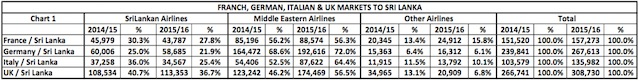 SRiLankan Airlines Market Share in Europe