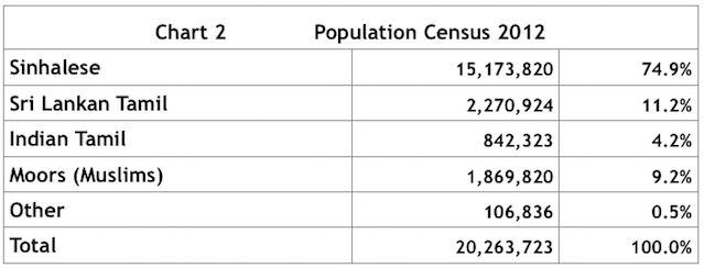 ethnic-breakdown-of-sri-lanka