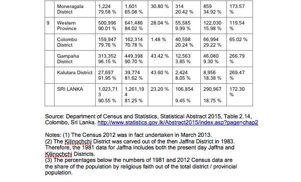 christian-population-in-sri-lanka-census-1981-2012