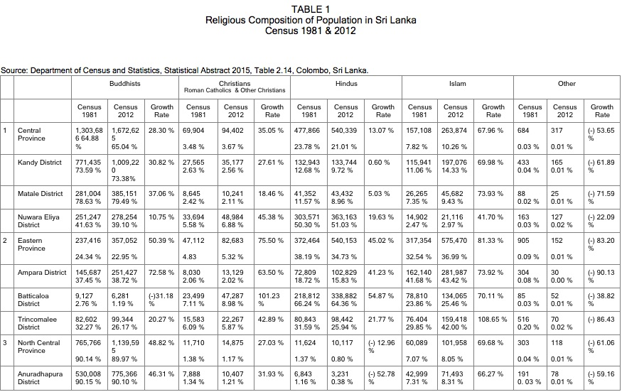 religious-composition-of-population-in-sri-lanka-census-1981-2012