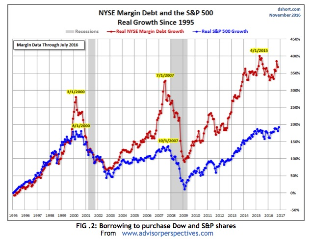 fig-2-borrowing-to-purchase-dow-and-sp-shares