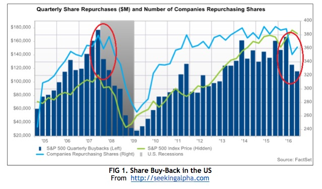 share-buy-back-in-the-us